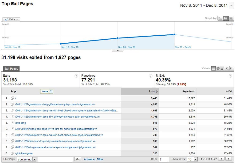 Những báo cáo ít người biết của Google Analytics - Ảnh 15