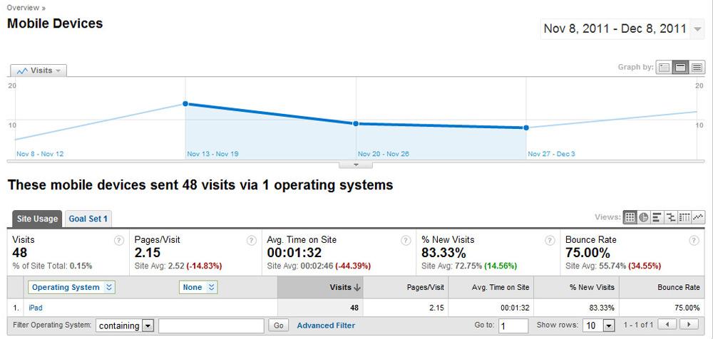 Những báo cáo ít người biết của Google Analytics - Ảnh 13
