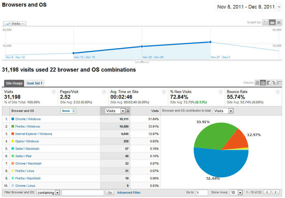 Những báo cáo ít người biết của Google Analytics - Ảnh 11