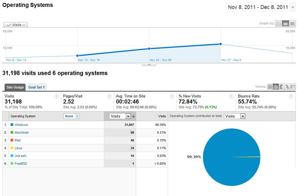 Những báo cáo ít người biết của Google Analytics - Ảnh 10