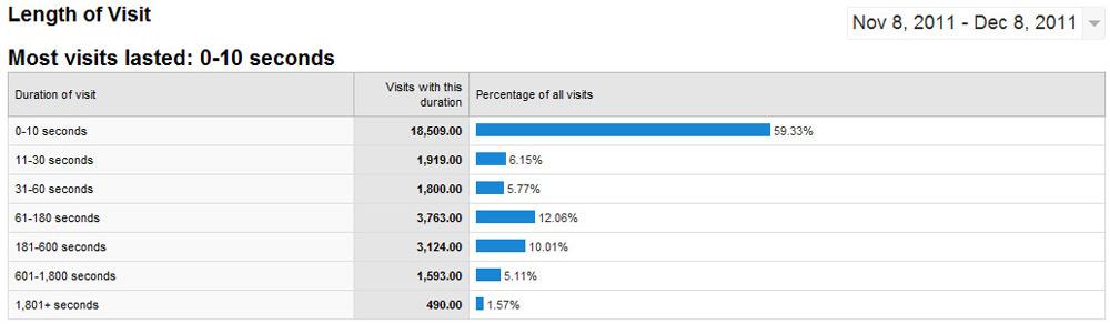 Những báo cáo ít người biết của Google Analytics - Ảnh 7