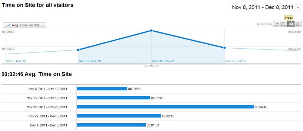 Những báo cáo ít người biết của Google Analytics - Ảnh 5