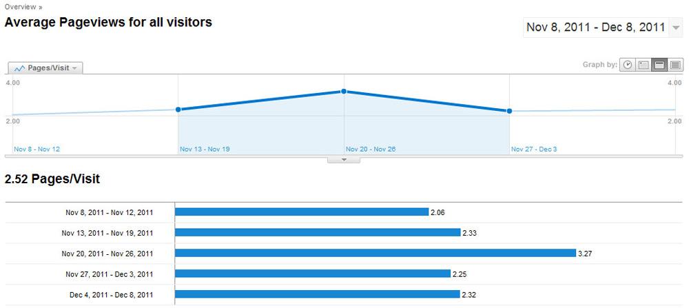 Những báo cáo ít người biết của Google Analytics - Ảnh 4