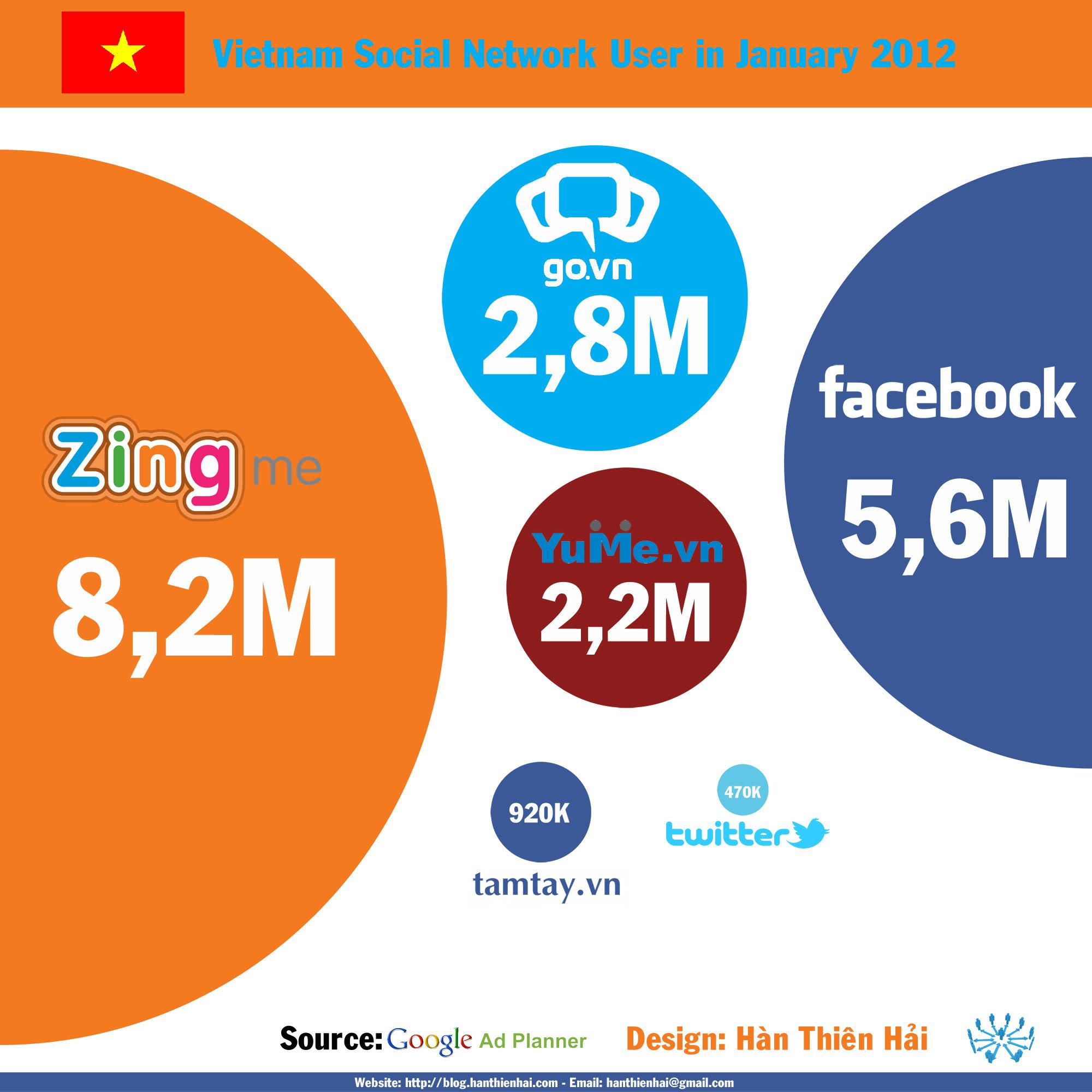 Infographic: Mạng xã hội tại Việt Nam trong tháng 01/2012