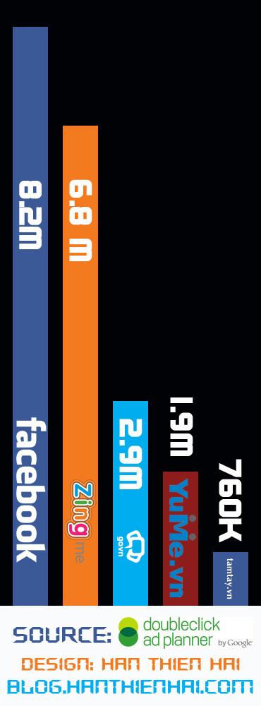 Facebook trở thành mạng xã hội lớn nhất Việt Nam - Ảnh 2