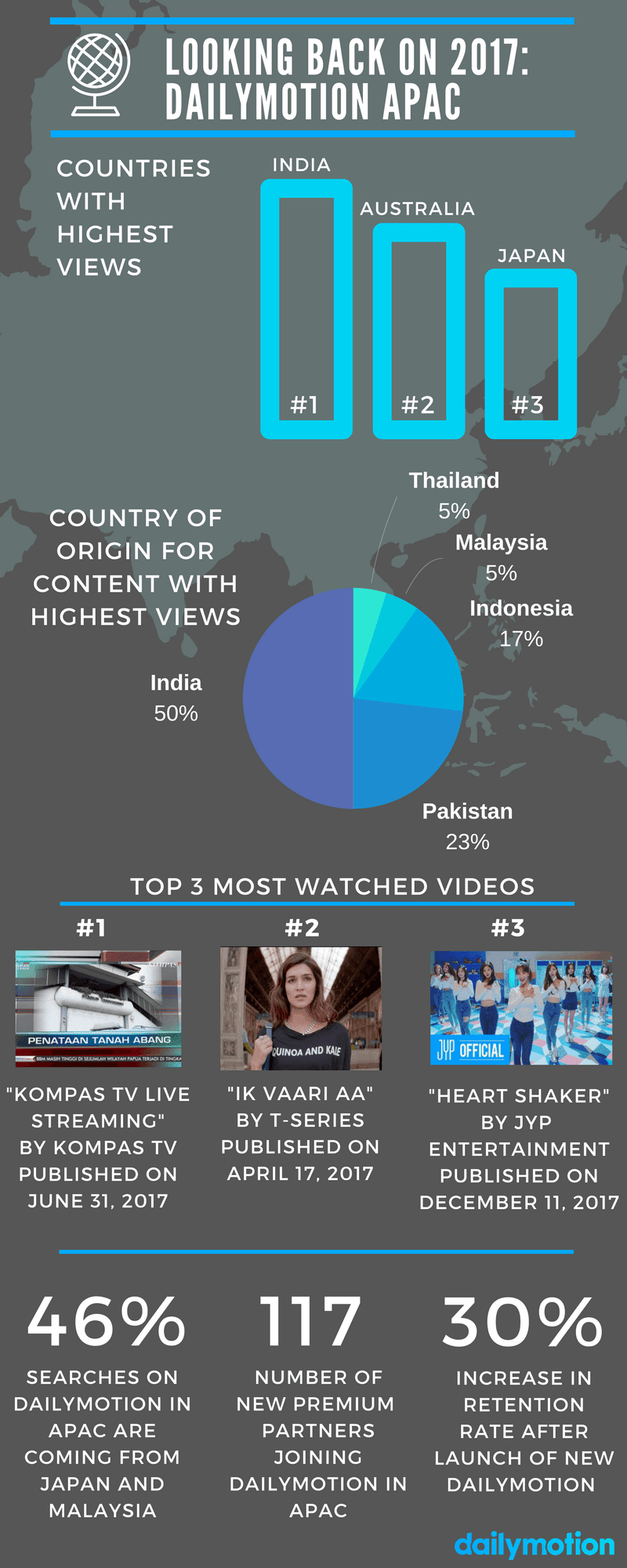 Người Ấn Độ xem video trên Dailymotion cao nhất APAC