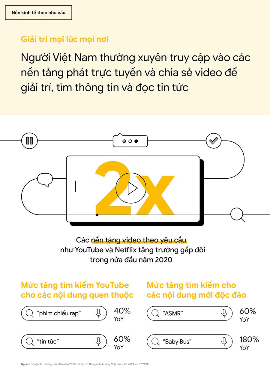 Người Việt Nam thường xuyên truy cập vào các nền tảng phát trực tuyến và chia sẻ video để giải trí, tìm thông tin và đọc tin tức