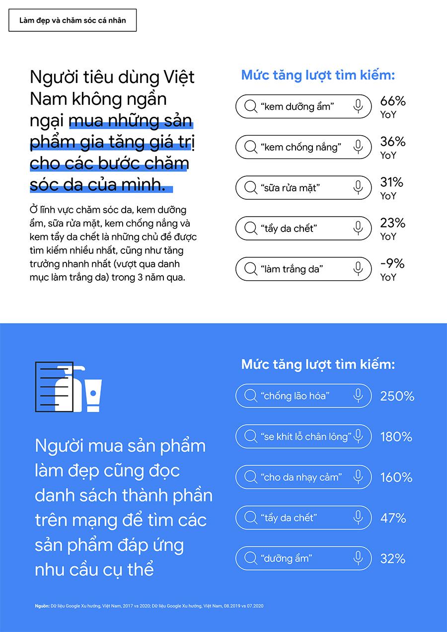Người tiêu dùng Việt Nam không ngần ngại mua những sản phẩm gia tăng giá trị cho các bước chăm sóc da của mình