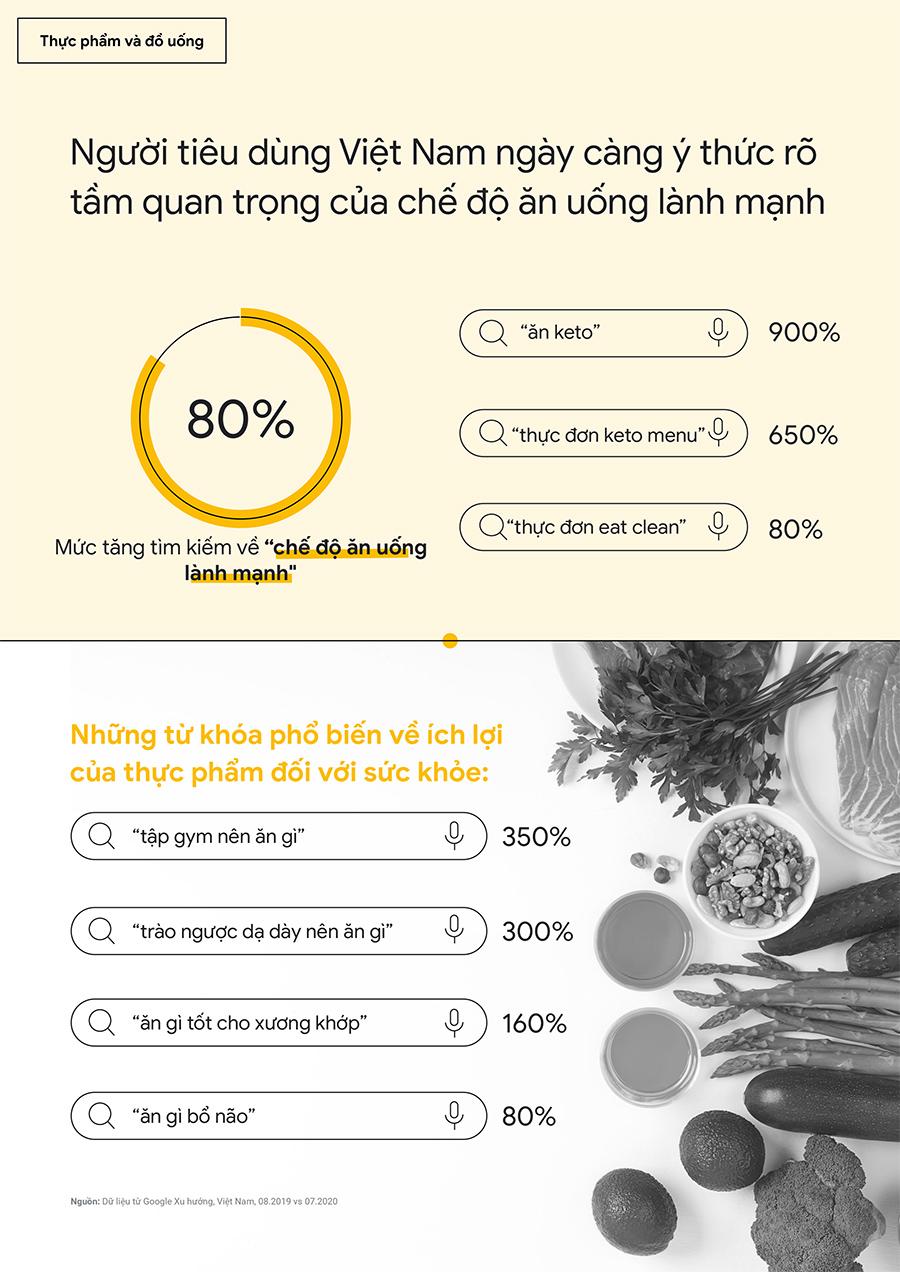 Những từ khóa phổ biến về ích lợi của thực phẩm đối với sức khỏe