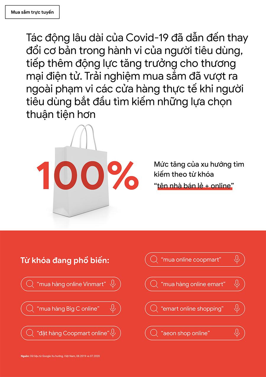 Mức tăng xu hướng tìm kiếm theo từ khóa: tên nhà bán lẻ + online